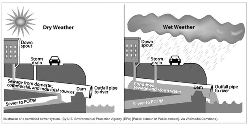 illustration of combined sewer system by US Environmental Protection Agency (EPA) [Public Domain via Wikimedia Commons]; Dry weather sources: Down spout, strom drain, sewage from domestic, commercial and industrial sources, dam, outflow pipe to river, sewer to POTW; wet weather sources: combined sewage and stormwater