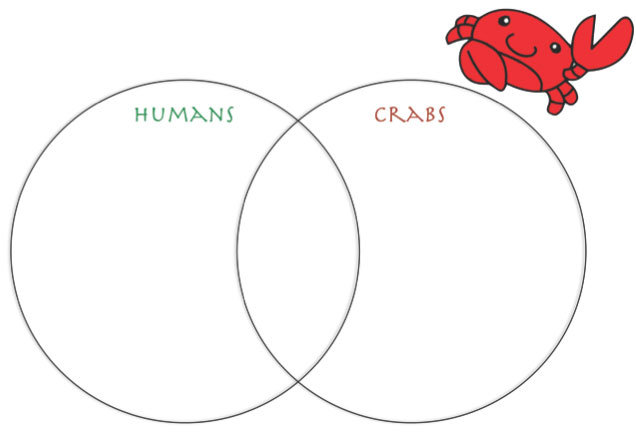 Venn diagram showing an intersection of human and crab similarities