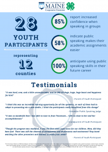 2020 Public Speaking Impact Report showing positive impact on youth