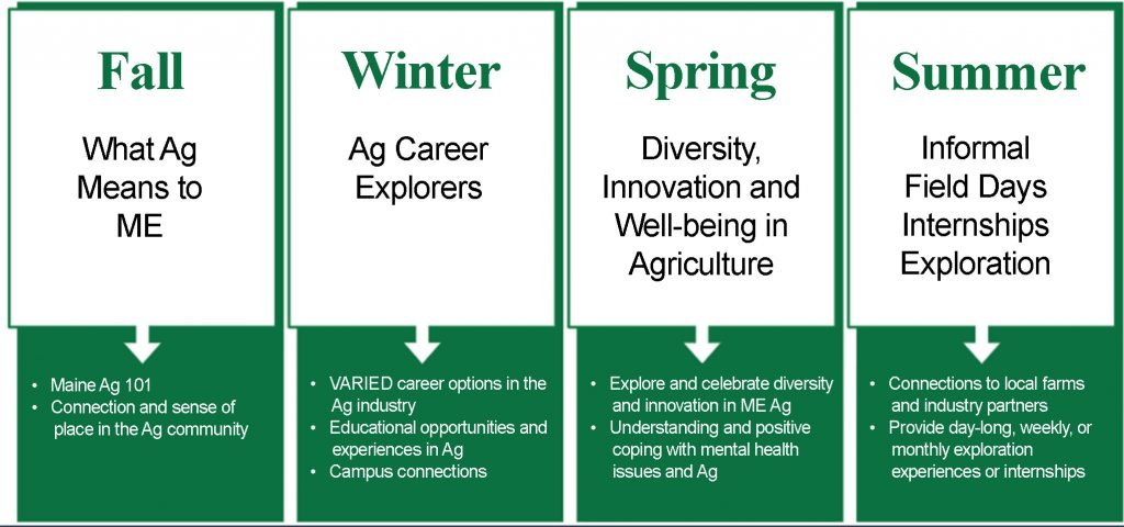 Seasonal Ag-Leadership Themes: Fall - What Ag means to ME: Maine Ag 101, Connection and sense of place in the Ag community; Winter - Ag Career Explorers: Varied career options in the Ag industry, Educational opportunities and experiences in Ag, Campus connections; Spring: Diversity, innovation, and well-being in agriculture: Explore and celebrate diversity and innovation in ME Ag, Understanding and positive coping with mental health issues and ag; Summer: Informal field days internships exploration: Connections to local farms and industry partners, Provide day-long, weekly, or monthly exploration experiences or internships.