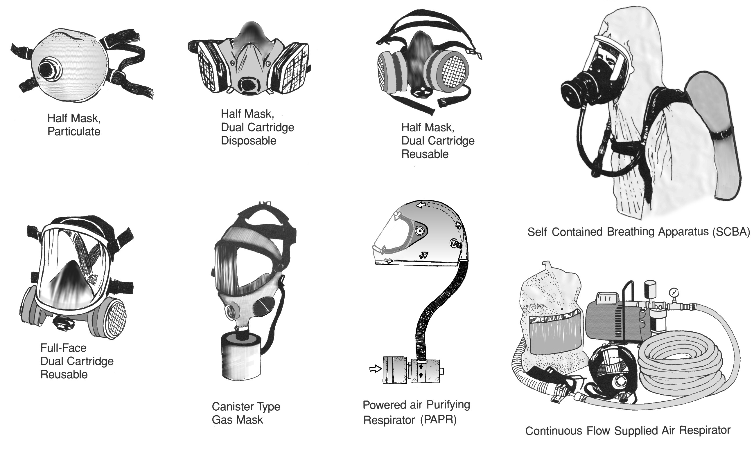 Image result for gas mask types