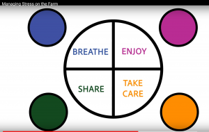 a circle cut into quarters with the words breathe, enjoy, share and take care
