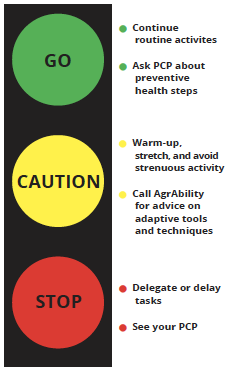 stop light image: Go = continue routine activities, ask PCP about preventative health steps; Caution = warm-up, stretch, and avoid strenuous activity, call AgrAbility for advice on adaptive tools and techniques; Stop = delegate or delay tasks, see your PCP