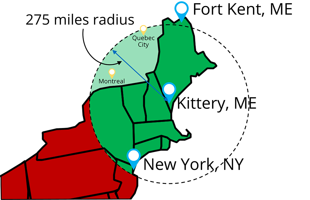 Illustration showing a 275 mile radius from Kittery, ME with NYC within the radius and Presque Isle, ME outsdie the radius but still acceptable because it's within the state boundary