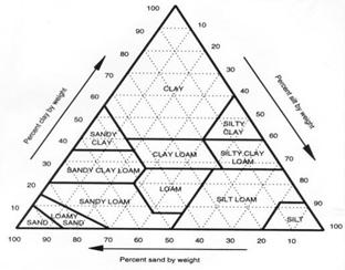 Soil texture triangle.