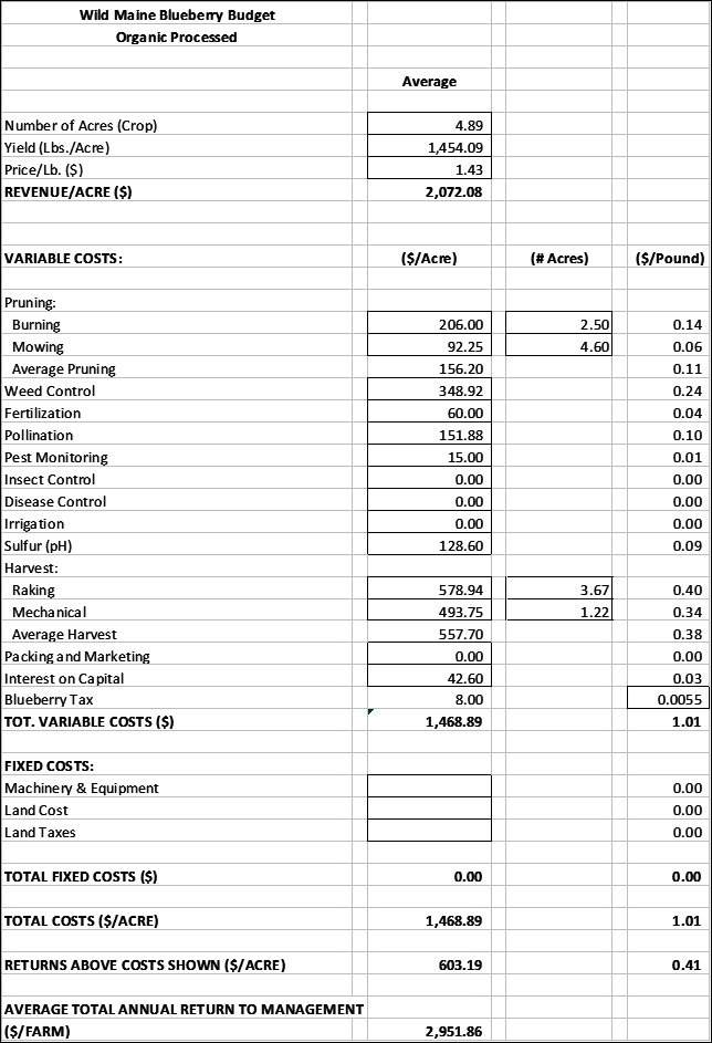 Organic Processed Budget
