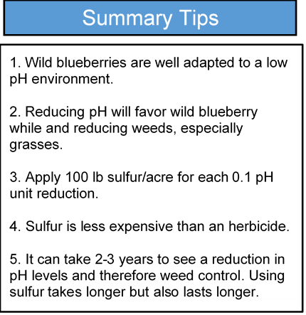 Summary tips: 1. Wild blueberries are well adapted to a low pH environment. 2. Reducing pH will favor wild blueberry while and reducing weeds, especially grasses. 3. Apply 100 lb sulfur/acre for each 0.1 pH unit reduction. 4. Sulfur is less expensive than an herbicide. 5. It can take 2-3 years to see a reduction in pH levels and therefore weed control. Using sulfur takes longer but also lasts longer.