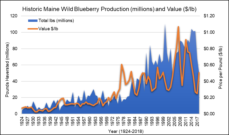 2019 Wild Blueberry production and value graphed from 1924 to 2018