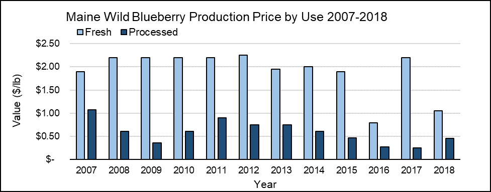 Maine wild blueberry production price by Use (Fresh & Processed) 2007-2018 graphed