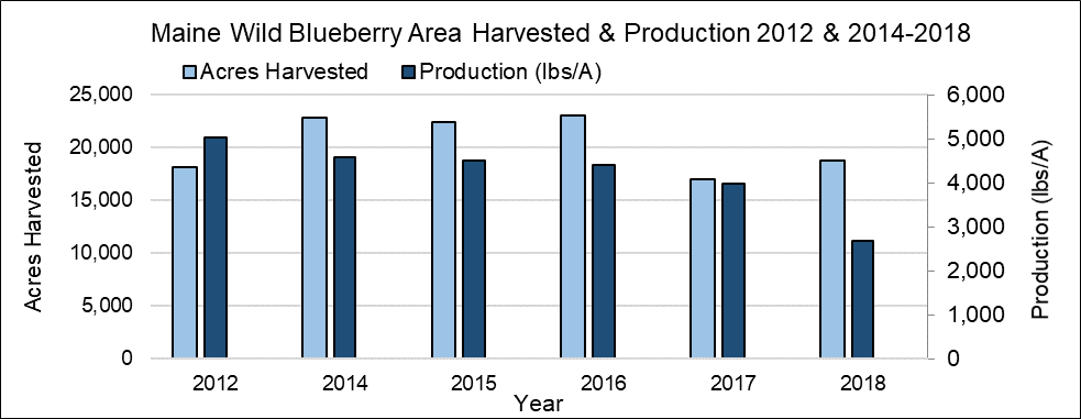 Maine wild blueberry area harvested (acres) and production in 2012 and 2014-2018