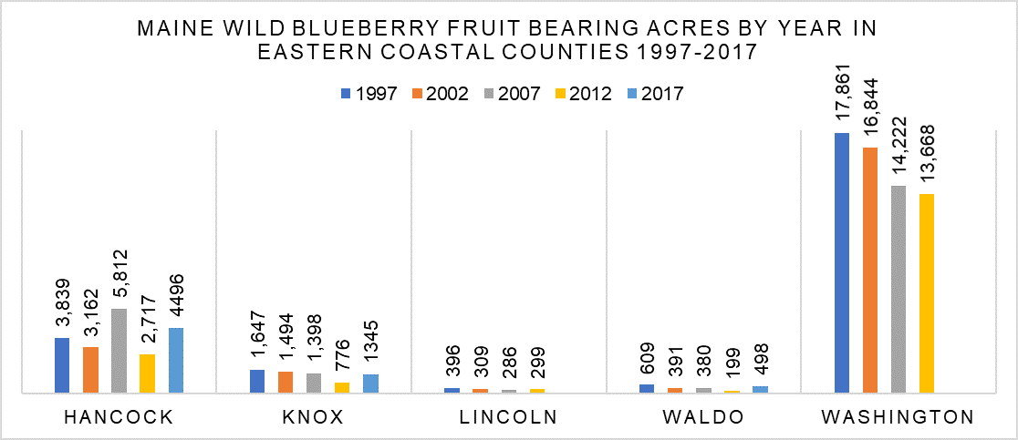 Maine wild blueberry acres harvested in eastern coastal counties graphed