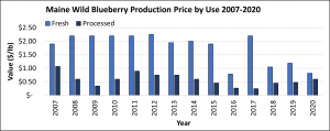 Maine wild blueberry production price by Use (Fresh & Processed) 2007-2019 graphed