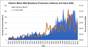 Wild Blueberry production and value graphed from 1924 to 2020