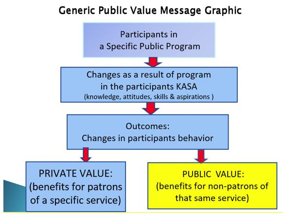 Generic Public Value Message Graphic