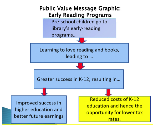Public Value Message Graphic: Early Reading Programs