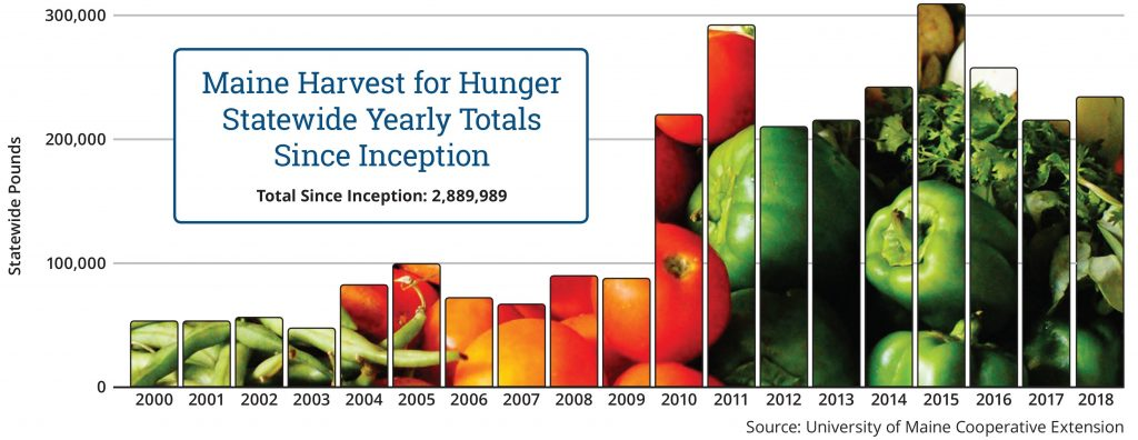 Maine Harvest for Hunger Donation Statistics