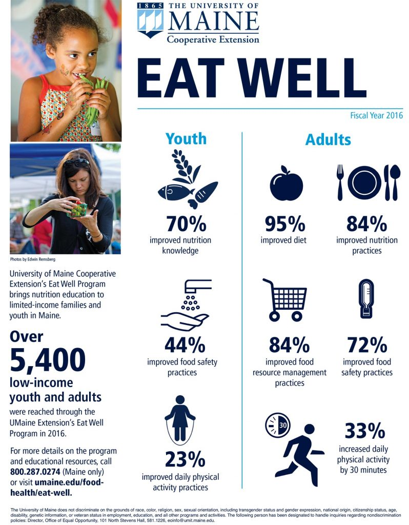 University of Maine Cooperative extension Eat Well, fiscal year 2016 inforgraphic