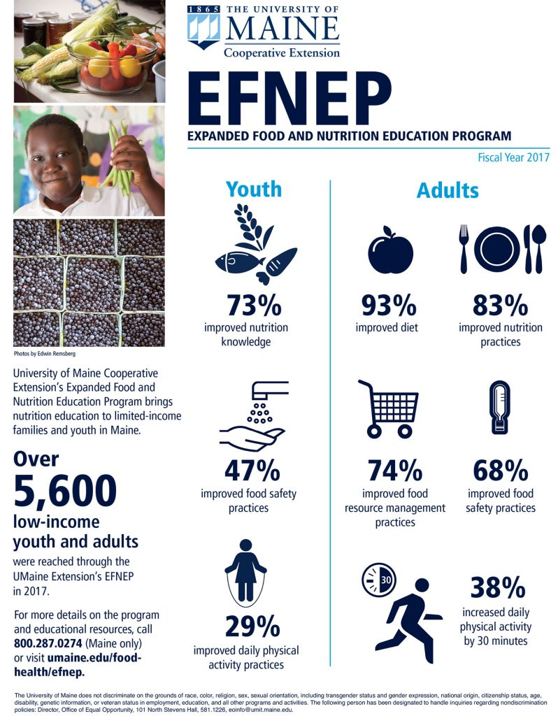 Infographic showing EFNEP (EXPANDED FOOD AND NUTRITION EDUCATION PROGRAM) data for Fiscal Year 2017. Youth: 73% improved nutrition knowledge; 47% improved food safety practices; 29% improved daily physical activity practices. Adults: 93% improved diet; 83% improved nutrition practices; 74% improved food resource management practices; 68% improved food safety practices; 38% increased daily physical activity by 30 minutes. Over 5,600 low-income youth and adults were reached through the UMaine Extension's EFNEP in 2017.