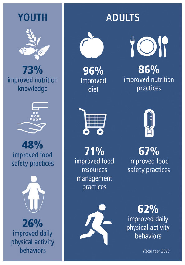 EFNEP infographic (fiscal year 2018). Youth: 73% improved nutrition knowledge; 48% improved food safety practices; 26% improved daily physical activity behaviors. Adults: 96% improved diet; 86% improved nutrition practices; 71% improved food resources management practices; 67% improved food safety practices; 62% improved daily physical activity behaviors.