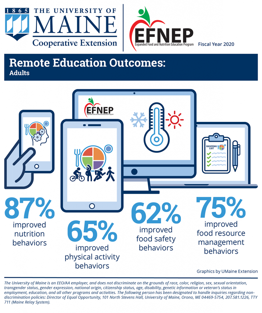 FY2020 EFNEP Infographic: Remote Education Outcomes – Adults: 87% improved nutrition behaviors; 65% improved physical activity behaviors; 62% improved food safety behaviors; 75% improved food resource management behaviors