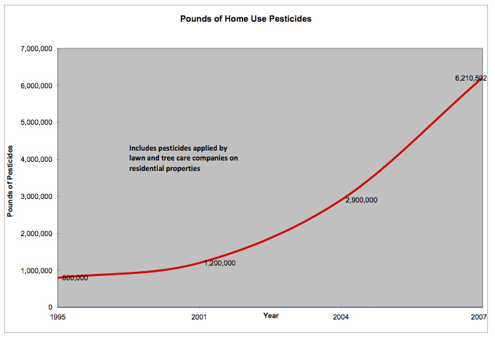 chart showing increase in home use pesticides