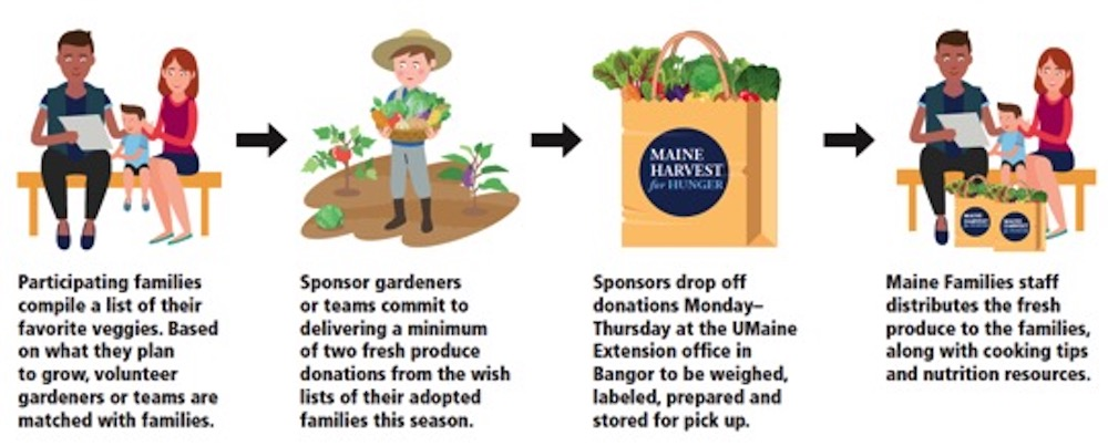 Illustrations showing a family, gardeners, donated produce, and family with produce