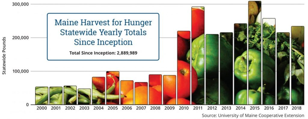 Maine Harvest for Hunger Statewide Yearly Totals Since Inception: 2,889,989 lbs donated, 2000-2018