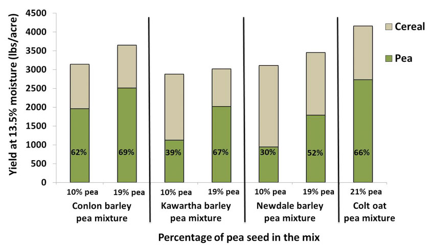 Percentage of pea seed in the mix; y= yield at 13.5% moisture (lbs/acre) 0 - 4500; x=Percentage of pea seed in the mix