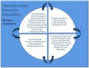 Hancock County Extension Association Mission Statement