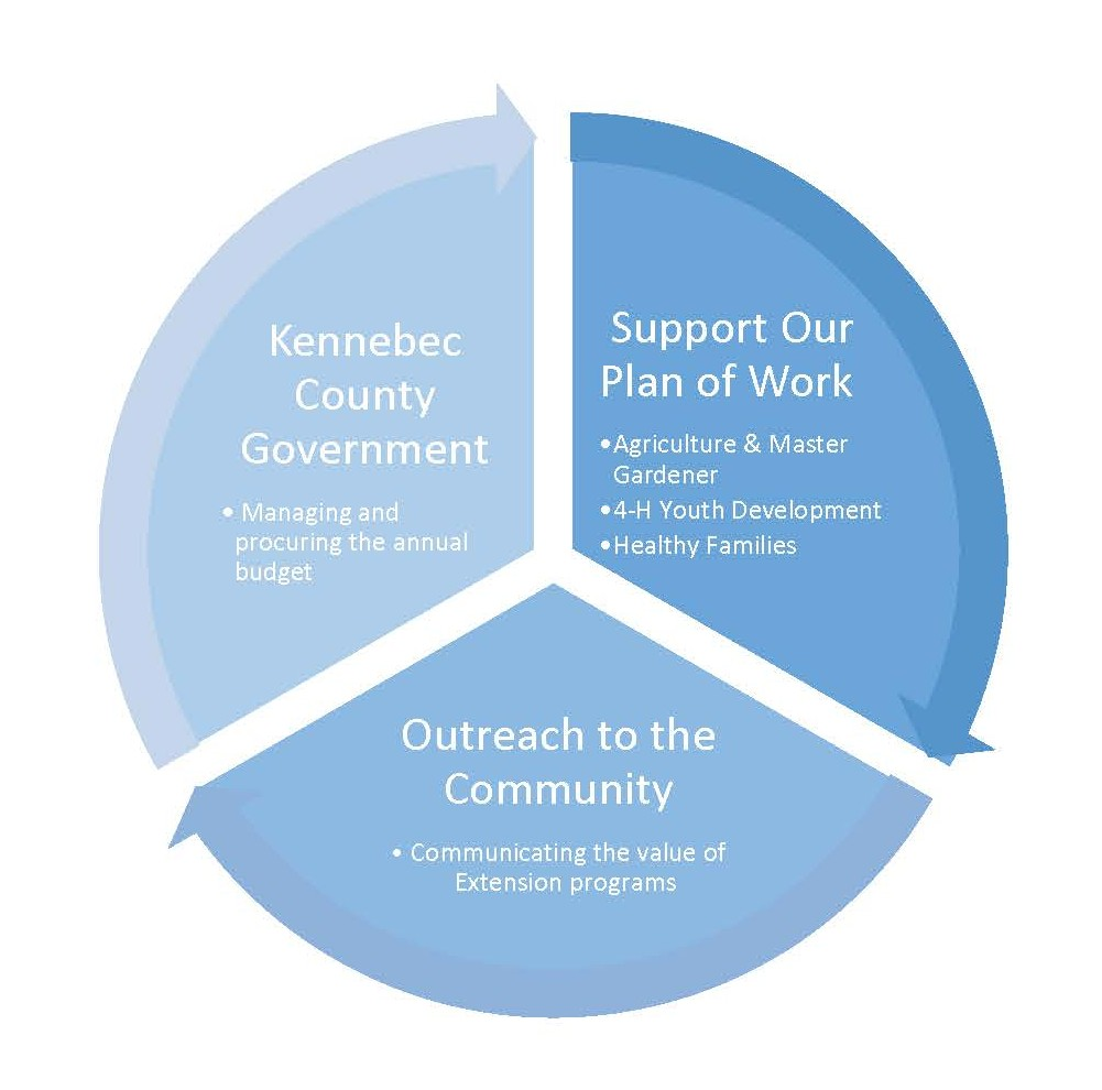 Pie chart depicting the roles of supporting local Extension work (in three segments): 1. Kennebec County Government - managing and procuring the annual budget; 2. Support of Our Plan of Work in three bullet points: Agriculture and Master Gardener, 4-H Youth Development and Healthy Families; and 3. Outreach to the Community - Communicating the value of Extension programs.