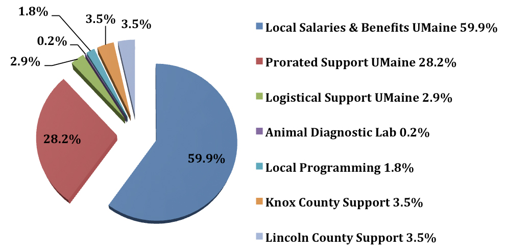 Pie chart showing the financial resources for UMaine Extension Knox-Lincoln Counties