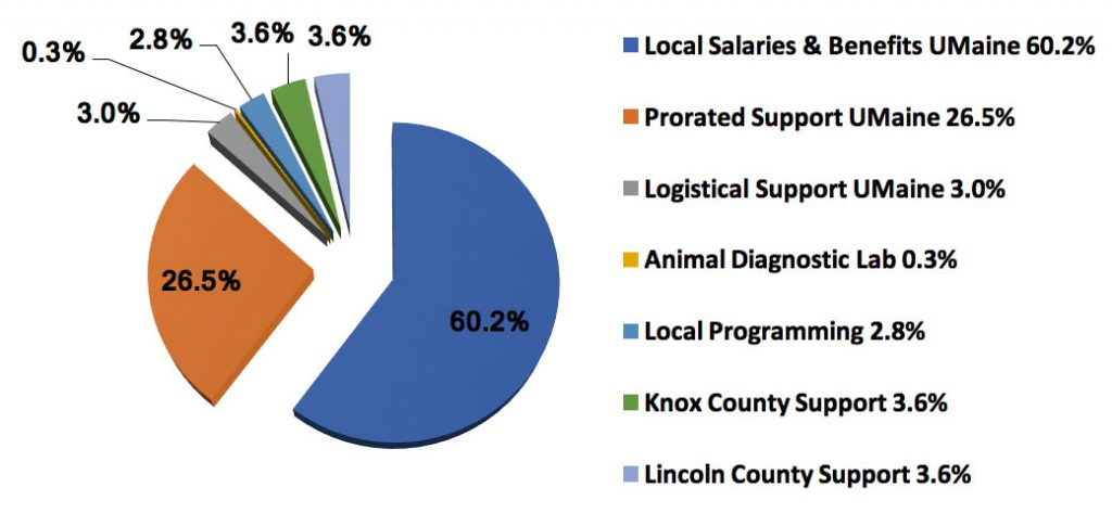 Pie chart showing: local salaries and benefits (60.2%), prorated support UMaine (26.5%), logistical support UMaine (3%), animal diagnostic lab (0.3%), local programming (2.8%), Knox County support (3.6%), and Lincoln County support (3.6%)