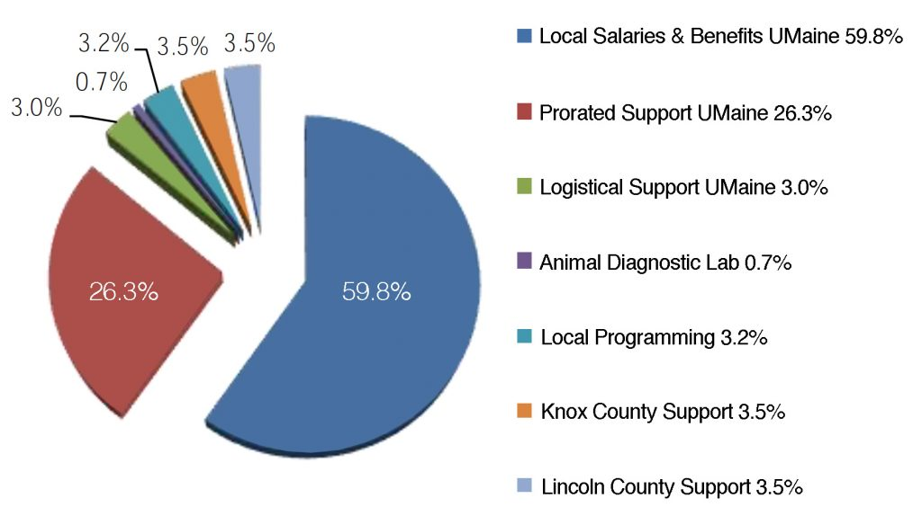 Pie chart showing Local Salaries & Benefits UMaine 59.8%; Prorated Support UMaine 26.3%; Logistical Support UMaine 3.0%; Animal Diagnostic Lab 0.7%; Local Programming 3.2%; Knox County Support 3.5%; and Lincoln County Support 3.5%