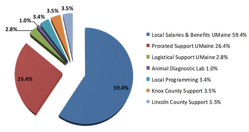 Pie chart showing Local Salaries & Benefits UMaine 59.4%; Prorated Support UMaine 26.4%; Logistical Support UMaine 2.8%; Animal Diagnostic Lab 1.0%; Local Programming 3.4%; Knox County Support 3.5%; and Lincoln County Support 3.5%