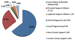 Pie chart showing Local Salaries & Benefits UMaine 64%; Prorated Support UMaine 27.1%; Logistical Support UMaine 1.1%; Animal Diagnostic Lab 0.3%; Local Programming 0.4%; Knox County Support 3.6%; and Lincoln County Support 3.6%