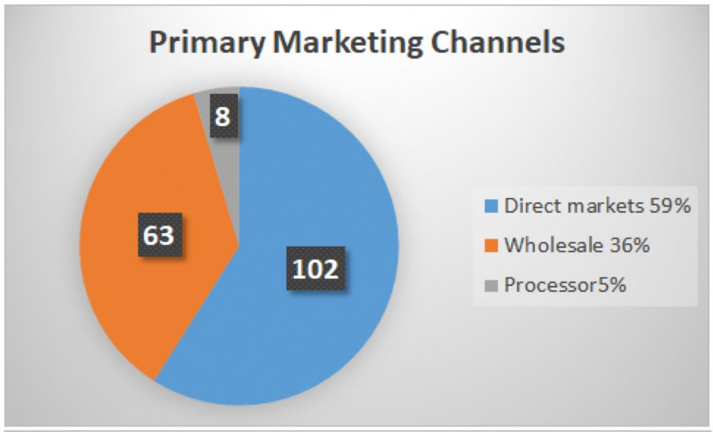 Primary Marketing Channels: direct markets = 59%; wholesale = 36%; processor = 5%