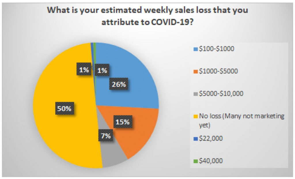 Esteimated weekly sales loss attributed to COVID-19: 26% = $100-$1000; 15% = $1000-$5000; 7% = $5000-$10,000; 50% = no loss; 1% = $22,000; 1% = $40,000