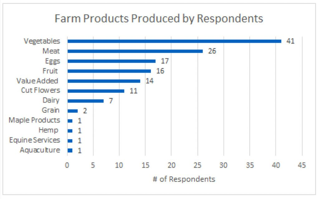 Chart showing Farm Products Produced by Respondents: Number of respondents = vegetables = 41; meat = 26; eggs = 17; fruit = 16; value added = 14; cut flowers = 11; dairy = 7; grain = 2 maple products = 1; hemp = 1; equine services = 1; aquaculture = 1