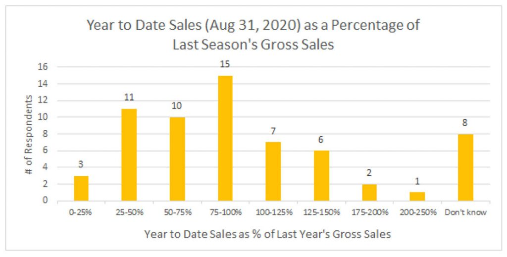 Chart showing Year to Date Sales (Aug 31, 2020) as a percentage of last season's gross sales: number of respondants for 0-25% = 3; 25-50% = 11; 50-75% = 10; 75-100% = 15; 100-125% = 7; 125-150% = 6; 175-200% = 2; 200-250% = 1; don't know = 8