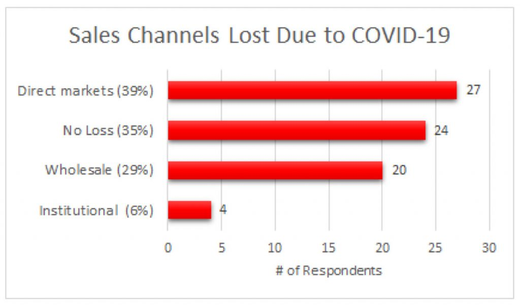 Chart showing Sales Channels Lost Due to COVID-19: Number of responses for direct markets = 27 (39%); no loss = 24 (35%); wholesale = 20 (29%); institutional = 4 (6%)