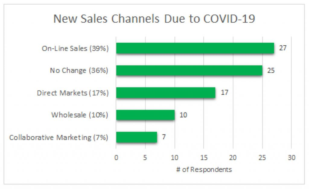Chart showing New Sales Channels Due to COVID-19: Number of responses for online sales = 27 (39%); no change = 25 (36%); direct markets = 17 (17%); wholesale = 10 (10%); collaborative mareketing = 7 (7%)