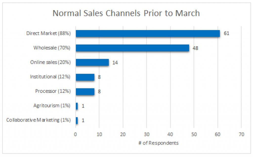 Chart showing Normal Sales Channels Prior to March: Number of respondents for Direct market = 61 (88%); wholesale = 48 (70%); online sales = 14 (20%); institutional = 8 (12%); processor = 8 (12%); agritourism = 1 (1%); collaborative marketing = 1 (1%)