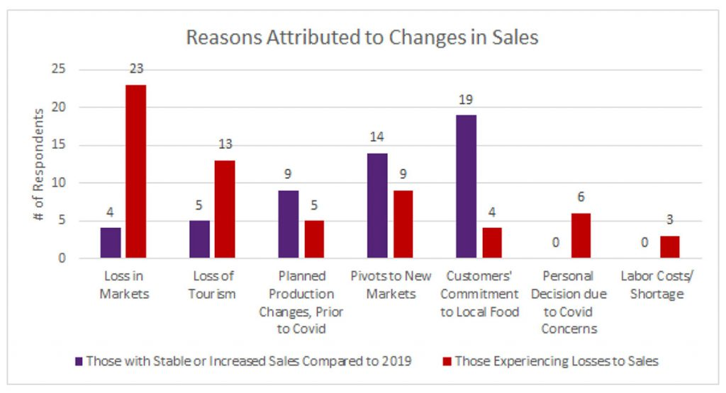 Chart showing Reasons Attributed to Changes in Sales: Number of respondents with stable or increased sales (compared to 2019) versus those experiencing lossed of sales: loss in markets = 4 vs 23; loss of tourism = 5 vs 13; planned production changes prior to COVID = 14 vs 5; pivots to new markets = 14 vs 9; customers' commitment to local food = 19 vs 4; personal decision due to COVID concerns = 0 vs 6; labor costs/shortage = 0 vs 3