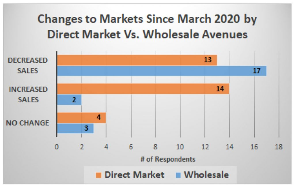 Chart showing Changes to Markets since March 2020 by direct market vs. wholesale avenues: decreased sales = 13% and 17%; increased sales = 14% and 2%; no change = 4% and 3% of respondents