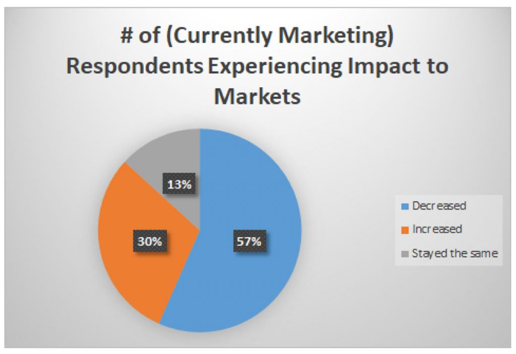Piechart showing the number of currently marketing respondants experiencing impact to markets: decreased = 57%; increased = 30%; stayed the same = 13%