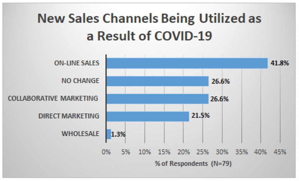 Chart showing new sales channels being utilized as a result of COVID-19: online sales = 41.8%; no change = 26.6%; collaborative marketing = 26.6%; direct marketing = 21.5%; wholesale = 1.3%