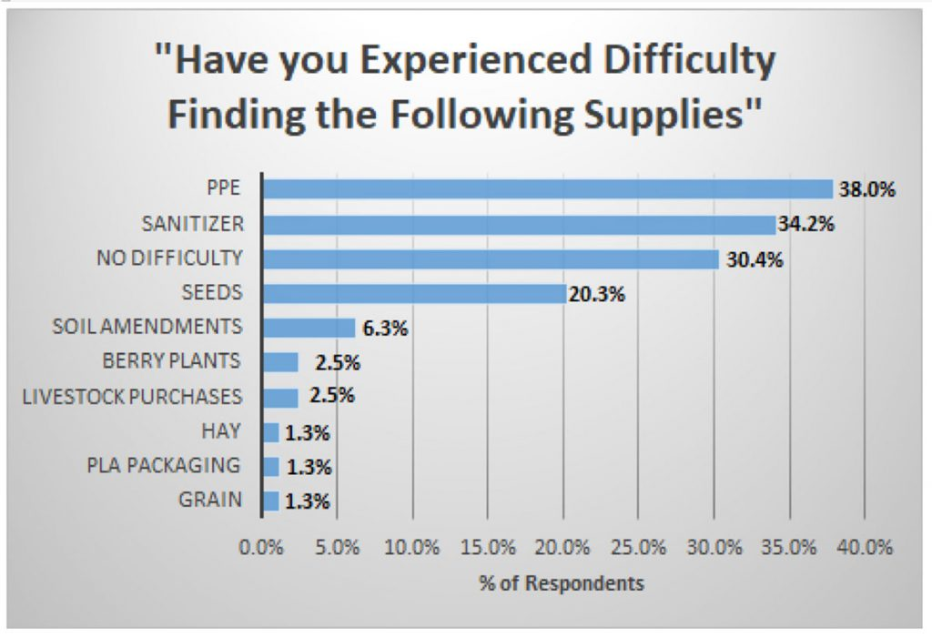 """Chart showing responses to """"Have you experienced difficulty finding the following supplies: PPE = 38.0%; sanitizer = 34.2%; no difficulty = 30.4%; seeds = 20.3%; soil ammendments = 6.3%; berry plants = 2.5%; livestock purchases = 2.5%; hay = 1.3%; PLA packaging = 1.3%; grain = 1.3%"""