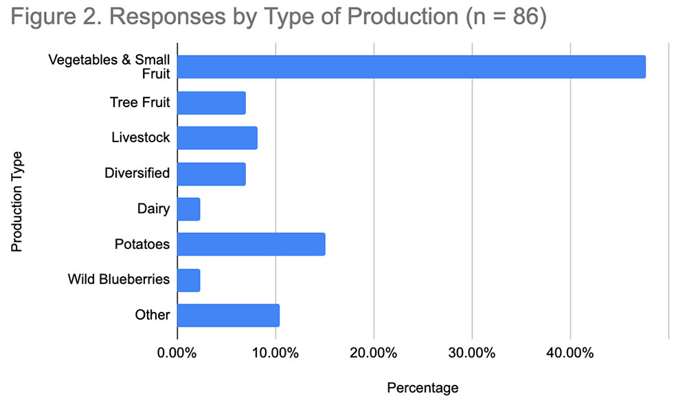 Figure 2. Responses by Type of Production: Vegetables & Small Fruit = 48%; Tree Fruit = 7%; Livestock = 8%; Diversified = 7%; Dairy = 2%; Potatoes = 15%; Blueberries = 2%; Other = 10%