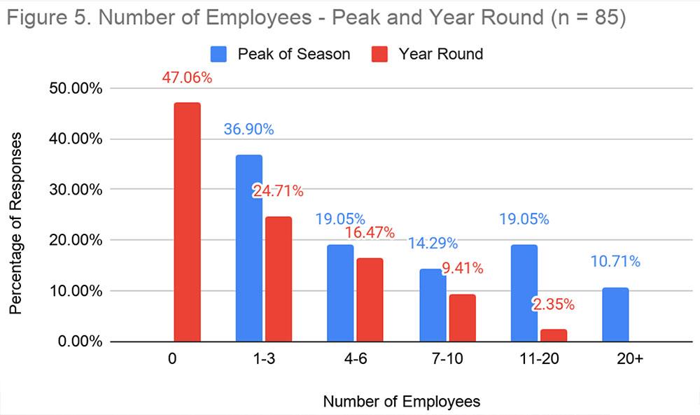 Figure 5. Number of Employees: Peak of Season: 1-3 = 36.9%; 4-6 = 19.05%; 7-10 = 14.29%; 11-20 = 19.05%; 20+ = 10.71%; Year Round: 0 = 47.06%; 1-3 = 24.71%; 4-6 = 16.47%; 7-10 = 9.41%; 11-20 = 2.35%