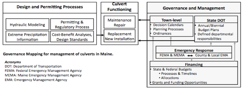 Figure 1. A governance map illustrating the interdependencies of culvert management in Maine.